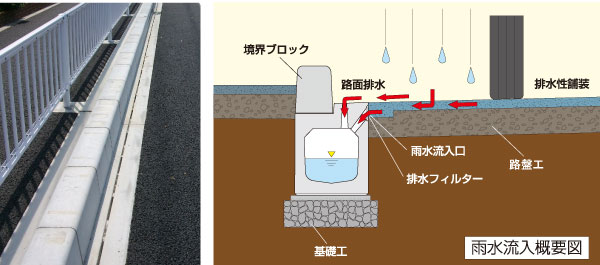 フロンティア雨水流入図